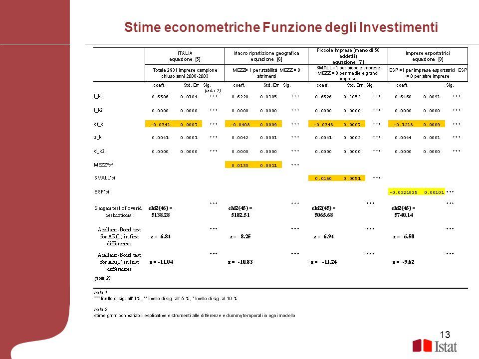 13 Stime econometriche Funzione degli Investimenti
