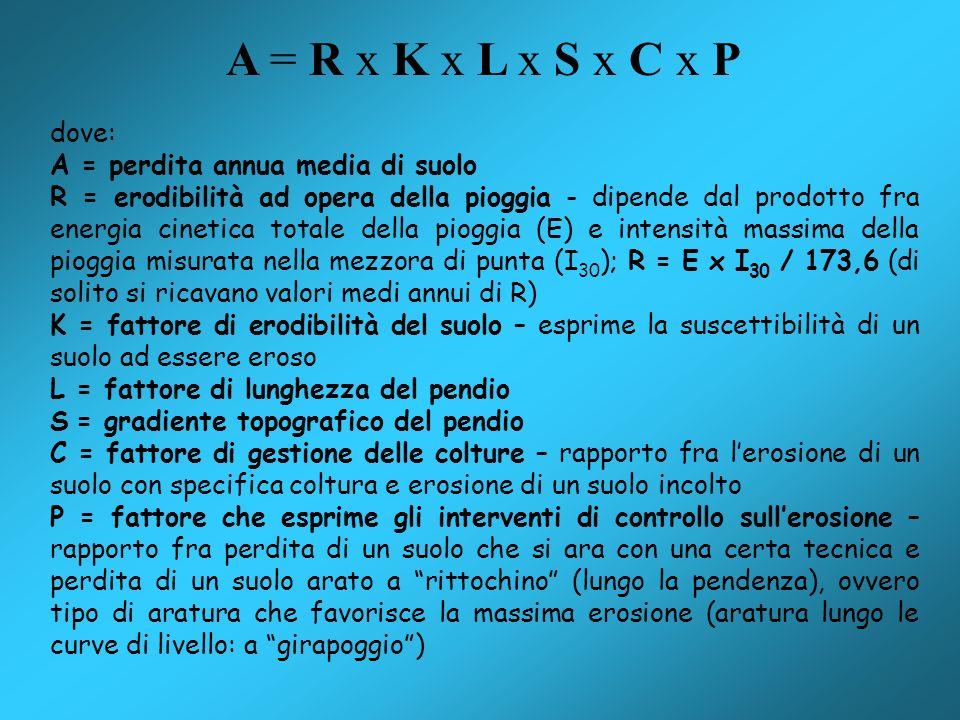 A = R x K x L x S x C x P dove: A = perdita annua media di suolo R = erodibilità ad opera della pioggia - dipende dal prodotto fra energia cinetica to