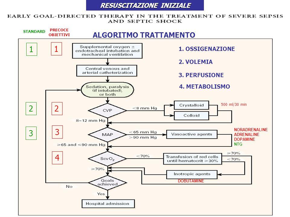 PRECOCE OBIETTIVI 1 2 3 4 1. OSSIGENAZIONE ALGORITMO TRATTAMENTO DOBUTAMINE NORADRENALINE ADRENALINE DOPAMINE NTG 500 ml/30 min 1 2 3 STANDARD 2. VOLE