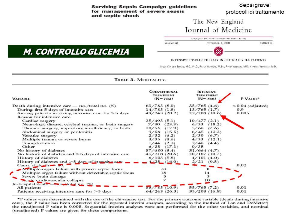 Sepsi grave: protocolli di trattamento M. CONTROLLO GLICEMIA