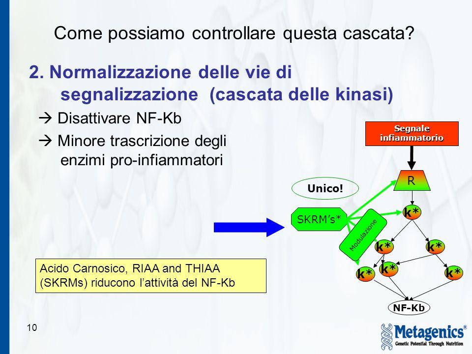 10 2. Normalizzazione delle vie di segnalizzazione (cascata delle kinasi) Disattivare NF-Kb Minore trascrizione degli enzimi pro-infiammatori R k* SKR