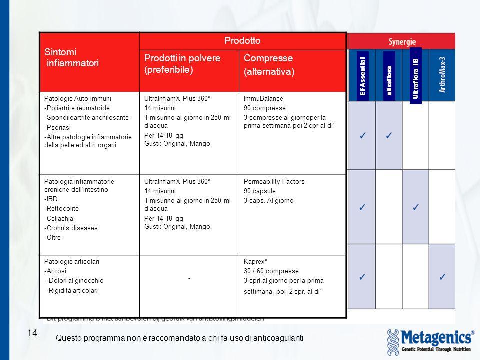 14 Sintomi infiammatori Prodotto Prodotti in polvere (preferibile) Compresse (alternativa) Patologie Auto-immuni -Poliartrite reumatoide -Spondiloartr
