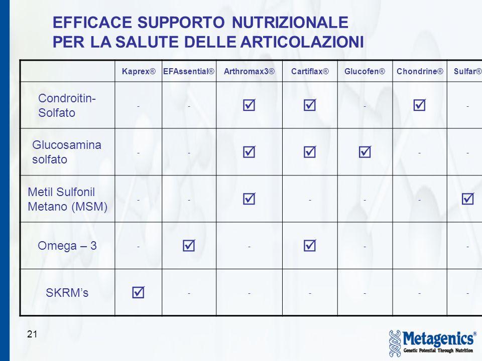 21 Kaprex®EFAssential®Arthromax3®Cartiflax®Glucofen®Chondrine®Sulfar® Condroitin- Solfato -- - - Glucosamina solfato -- -- Metil Sulfonil Metano (MSM)