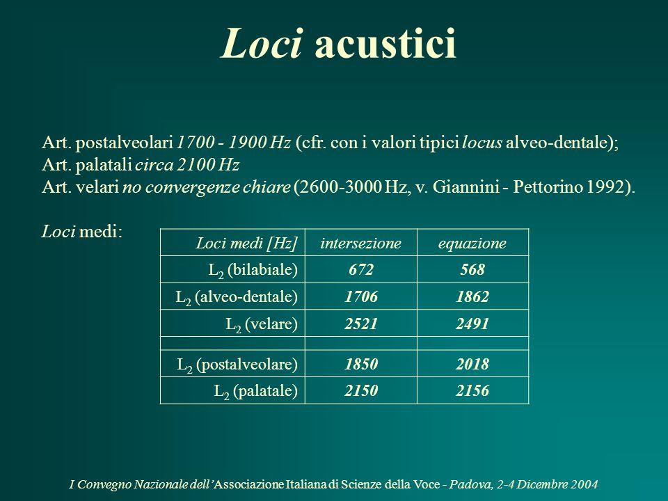 I Convegno Nazionale dellAssociazione Italiana di Scienze della Voce - Padova, 2-4 Dicembre 2004 Loci acustici: indagini per intersezione di traiettorie (I) e/o tramite equazione dei loci (II) (I)(I) y = mx + q y = F 2 offset in CV x = F 2 onset in CV L 2 < y = x (II)