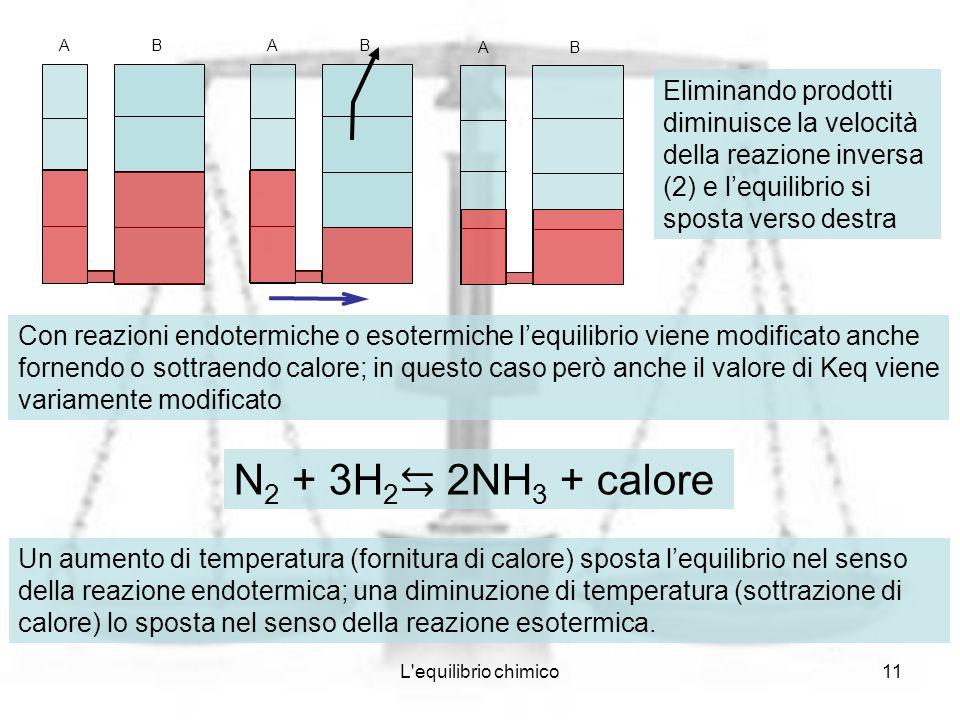 L'equilibrio chimico11 AB AB AB Eliminando prodotti diminuisce la velocità della reazione inversa (2) e lequilibrio si sposta verso destra Con reazion