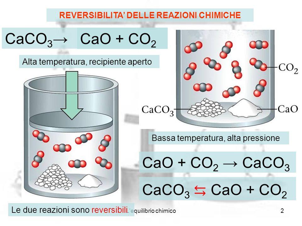 L'equilibrio chimico2 REVERSIBILITA DELLE REAZIONI CHIMICHE CaCO 3 Alta temperatura, recipiente aperto CaO + CO 2 CaCO 3 Bassa temperatura, alta press