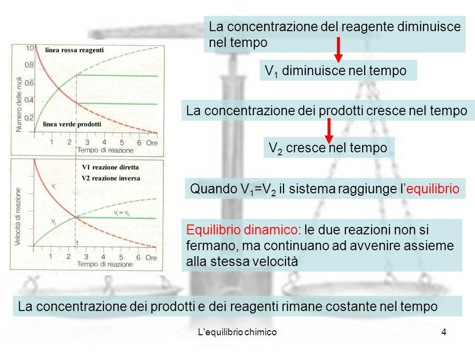 L'equilibrio chimico4 La concentrazione del reagente diminuisce nel tempo V 1 diminuisce nel tempo La concentrazione dei prodotti cresce nel tempo V 2