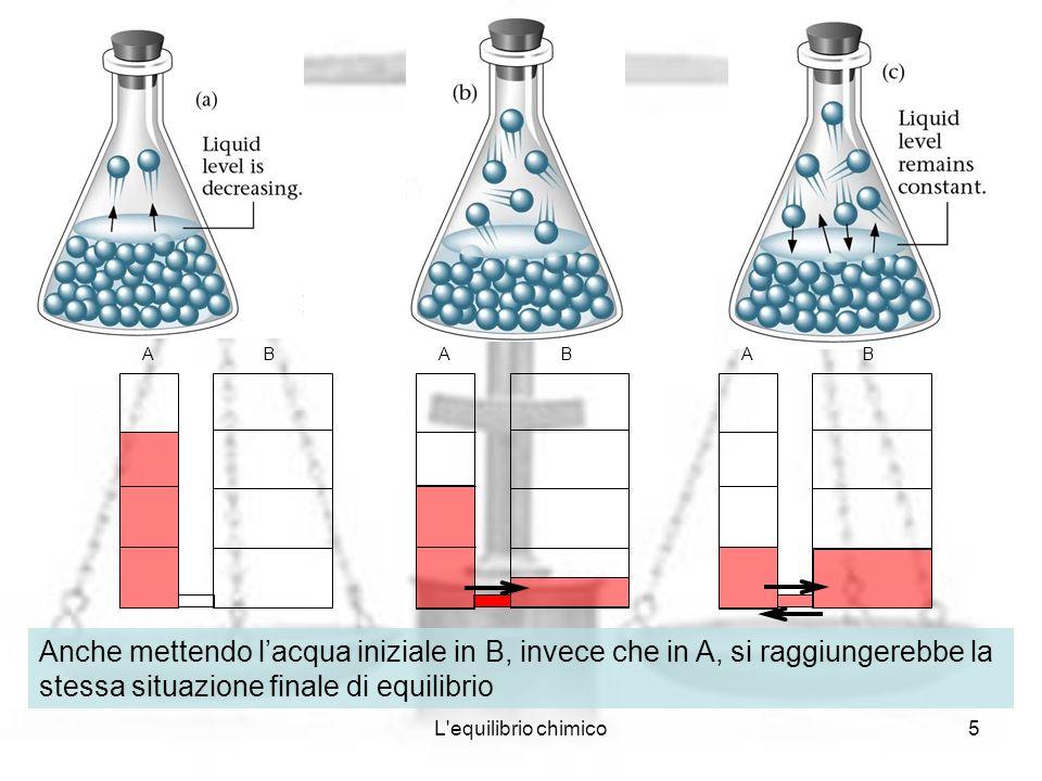 L'equilibrio chimico5 ABAB Anche mettendo lacqua iniziale in B, invece che in A, si raggiungerebbe la stessa situazione finale di equilibrio AB