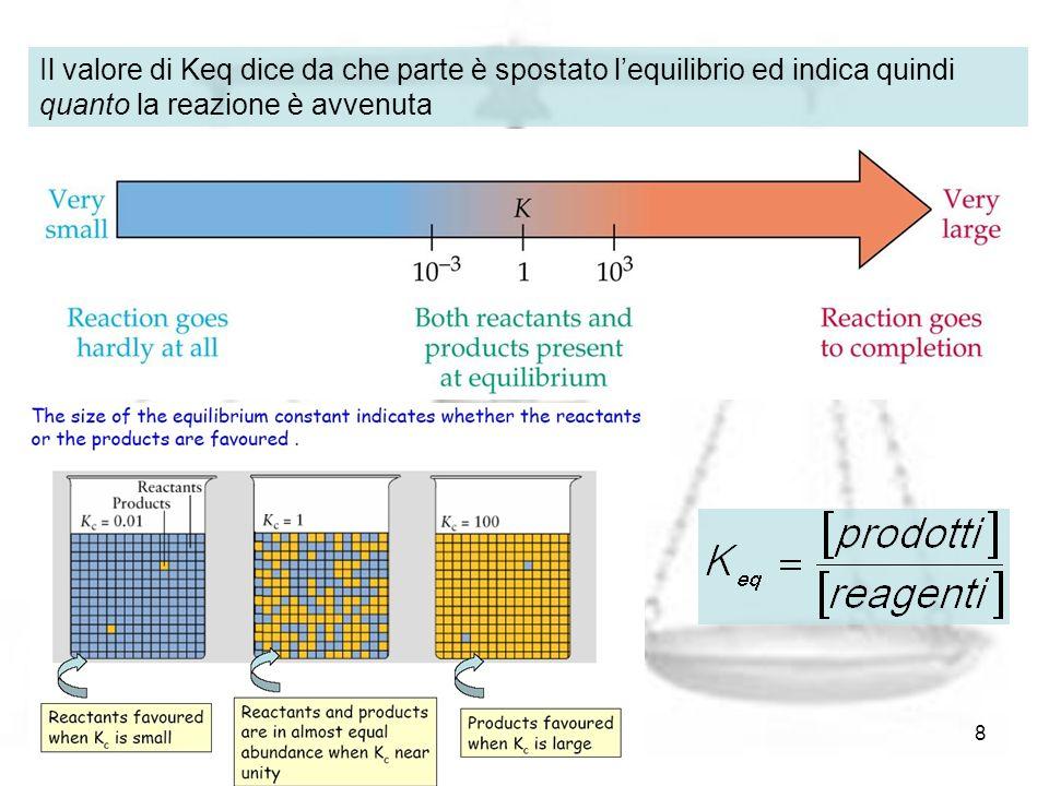 L'equilibrio chimico8 Il valore di Keq dice da che parte è spostato lequilibrio ed indica quindi quanto la reazione è avvenuta