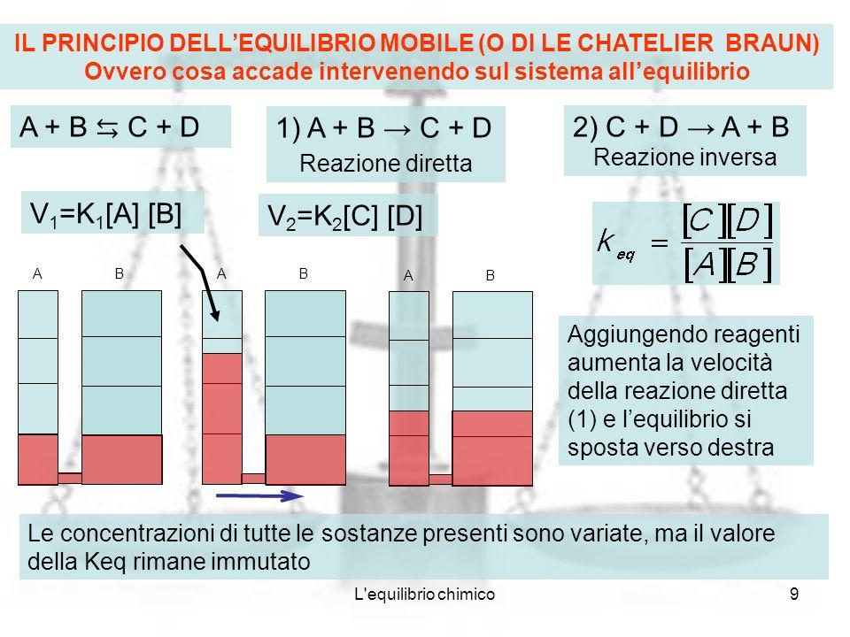 L equilibrio chimico10 AB AB AB Aggiungendo prodotti aumenta la velocità della reazione inversa (2) e lequilibrio si sposta verso sinistra Le concentrazioni di tutte le sostanze presenti sono variate, ma il valore della Keq rimane immutato AB AB AB Eliminando reagenti diminuisce la velocità della reazione diretta (1) e lequilibrio si sposta verso sinistra