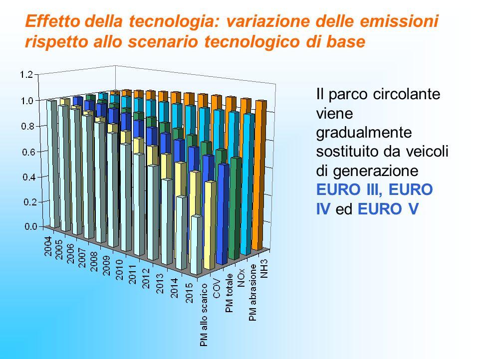 Effetto della tecnologia: variazione delle emissioni rispetto allo scenario tecnologico di base Il parco circolante viene gradualmente sostituito da v