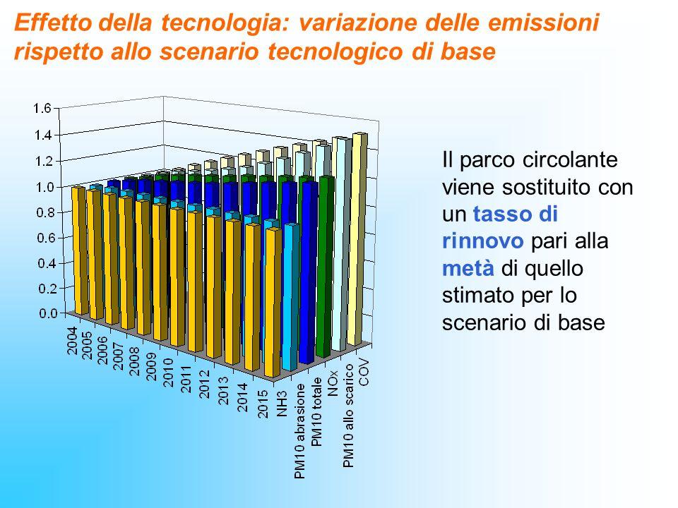 Effetto della tecnologia: variazione delle emissioni rispetto allo scenario tecnologico di base Il parco circolante viene sostituito con un tasso di r