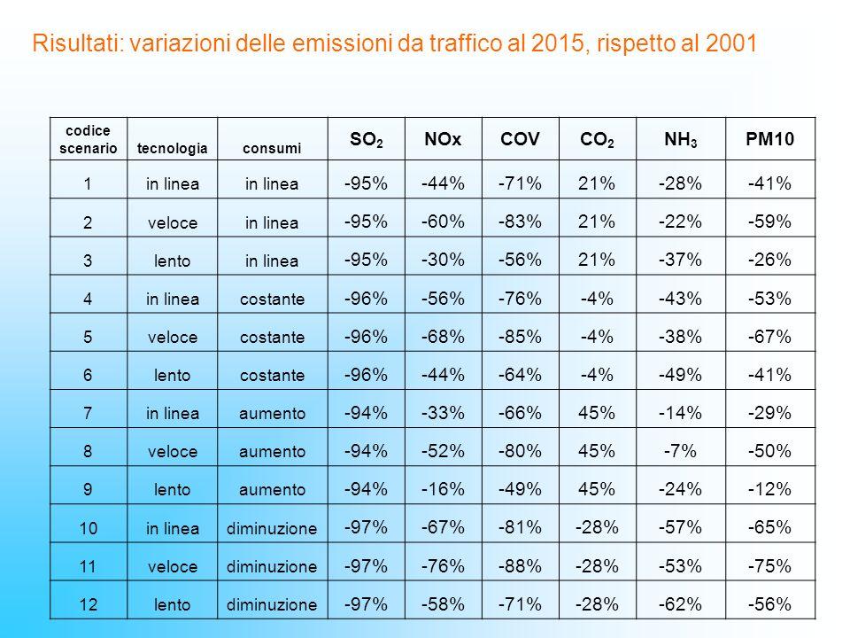 codice scenariotecnologiaconsumi SO 2 NOxCOVCO 2 NH 3 PM10 1in linea -95%-44%-71%21%-28%-41% 2velocein linea -95%-60%-83%21%-22%-59% 3lentoin linea -9