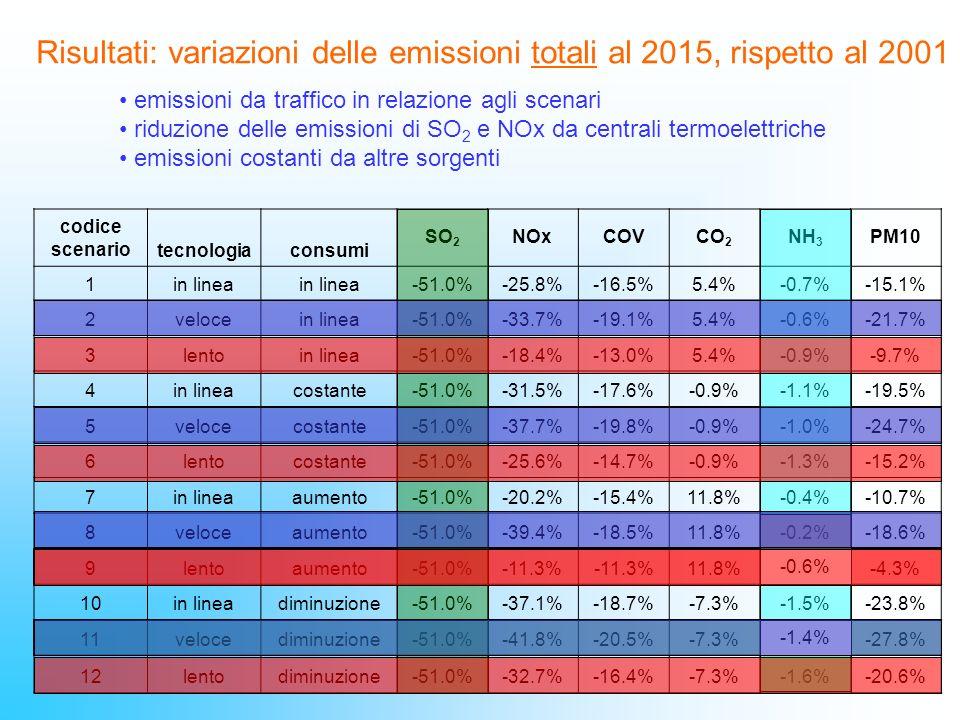 codice scenario tecnologiaconsumi SO 2 NOxCOVCO 2 NH 3 PM10 1in linea -51.0%-25.8%-16.5%5.4%-0.7%-15.1% 2velocein linea-51.0%-33.7%-19.1%5.4%-0.6%-21.