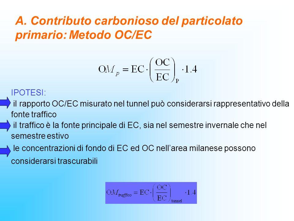 A. Contributo carbonioso del particolato primario: Metodo OC/EC IPOTESI: il rapporto OC/EC misurato nel tunnel può considerarsi rappresentativo della