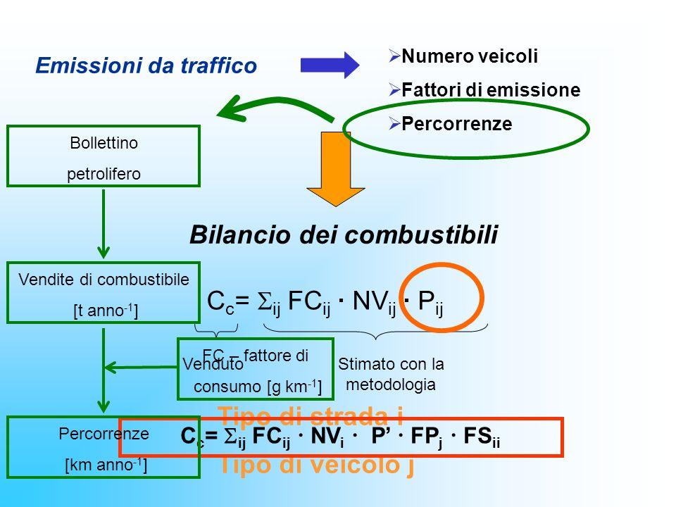 Emissioni da traffico Bilancio dei combustibili C c = ij FC ij · NV ij · P ij VendutoStimato con la metodologia Tipo di strada i Tipo di veicolo j C c