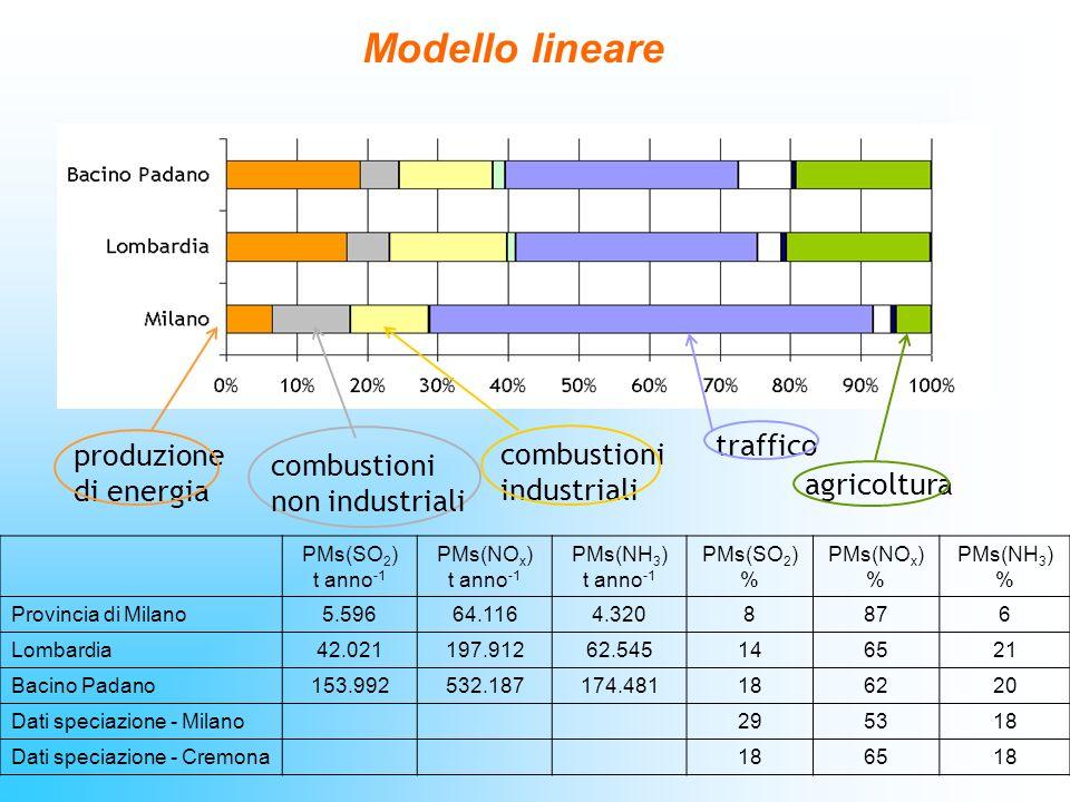 Modello lineare agricoltura traffico combustioni non industriali produzione di energia combustioni industriali PMs(SO 2 ) t anno -1 PMs(NO x ) t anno