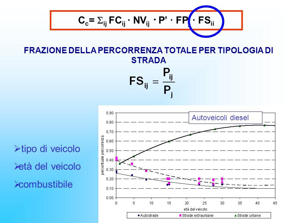 C c = ij FC ij · NV ij · P FP j FS ii FRAZIONE DELLA PERCORRENZA TOTALE PER TIPOLOGIA DI STRADA tipo di veicolo età del veicolo combustibile Autoveico