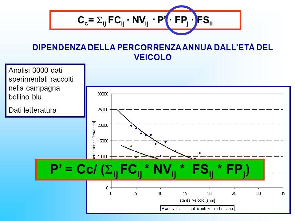 Nel dettaglio Consumo anni 1998-2004 C= NV i ·FC ij (v) · P ij = P* · NV i · FC ij (v) · FP j · FS ij P = C venduto 1 (FC i (v) · NV · FP j · FS ij ) Velocità media per tipo di strada E= NV i · FE ij (v) · FP j · FS ij · P Numero veicoli per classe COPERT (Dati ACI) Percentuale di percorrenza per tipo di strada FS ij FP j