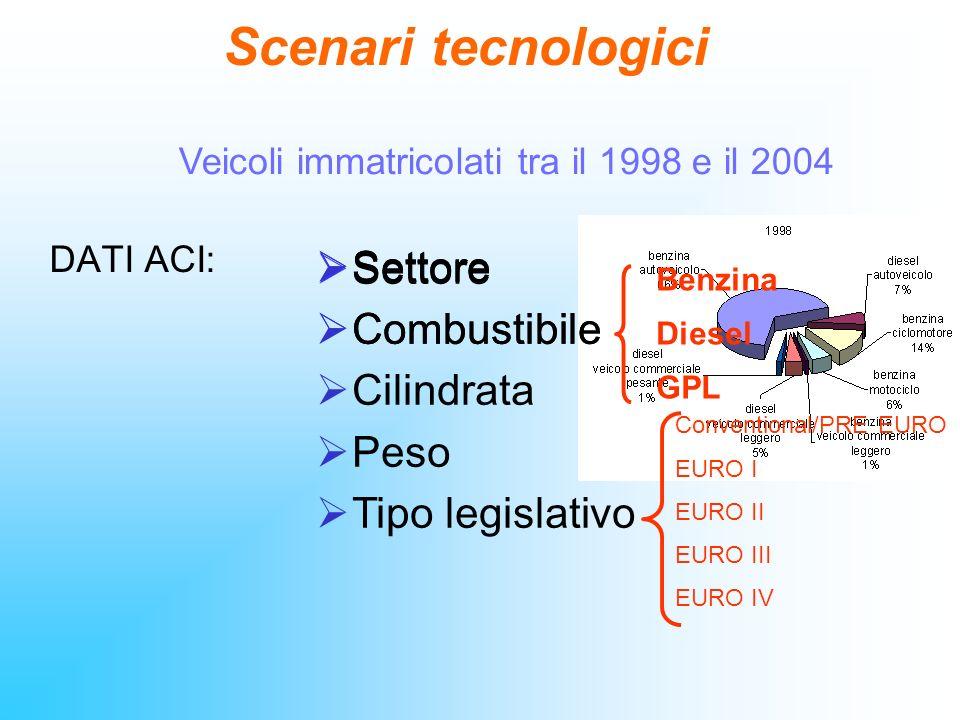 Scenari tecnologici DATI ACI: Settore Combustibile Benzina Diesel GPL Settore Combustibile Cilindrata Peso Tipo legislativo Conventional/PRE EURO EURO