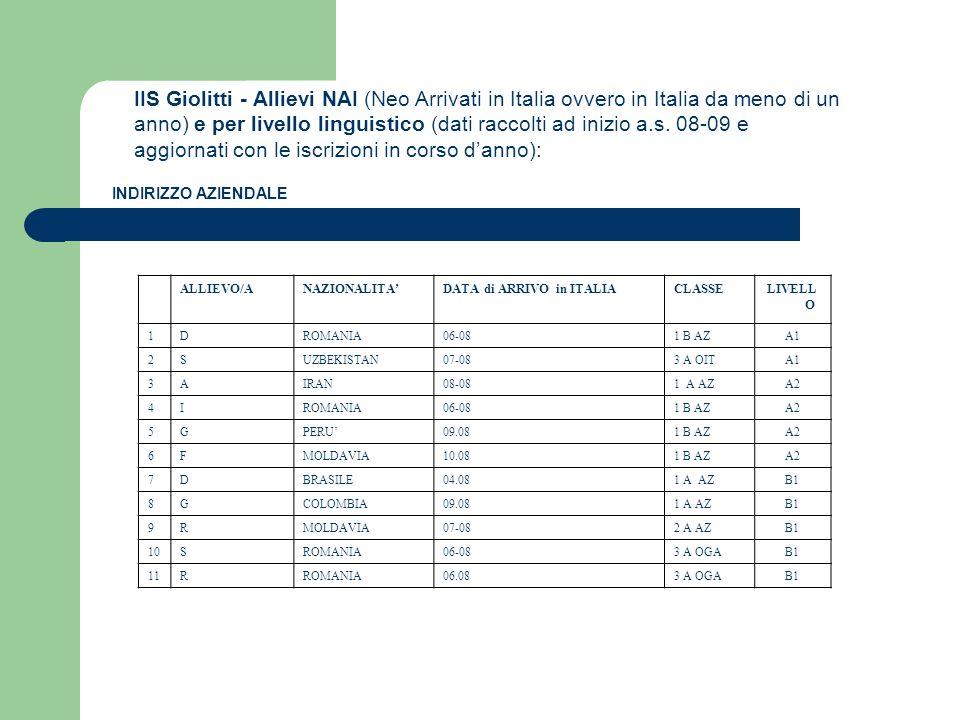 ALLIEVO/ANAZIONALITADATA di ARRIVO in ITALIACLASSELIVELL O 1DROMANIA06-081 B AZA1 2SUZBEKISTAN07-083 A OITA1 3AIRAN08-081 A AZA2 4IROMANIA06-081 B AZA
