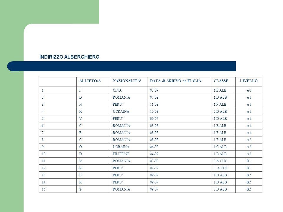 ALLIEVO/ANAZIONALITADATA di ARRIVO in ITALIACLASSELIVELLO 1ICINA02-091 E ALBA0 2DROMANIA07-081 D ALBA1 3NPERU11-081 F ALBA1 4KUCRAINA10-082 D ALBA1 5V