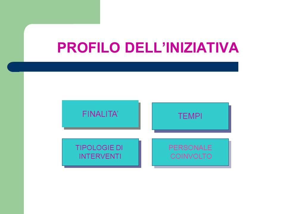 PROFILO DELLINIZIATIVA FINALITA TIPOLOGIE DI INTERVENTI TIPOLOGIE DI INTERVENTI PERSONALE COINVOLTO PERSONALE COINVOLTO TEMPI