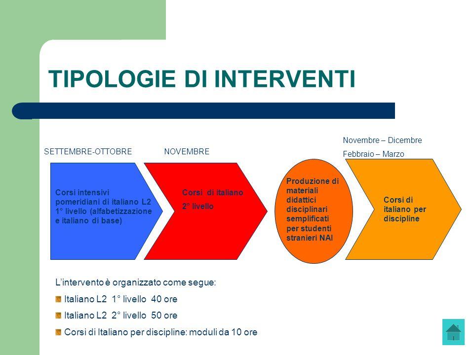 TIPOLOGIE DI INTERVENTI SETTEMBRE-OTTOBRE NOVEMBRE Novembre – Dicembre Febbraio – Marzo Corsi intensivi pomeridiani di italiano L2 1° livello (alfabet