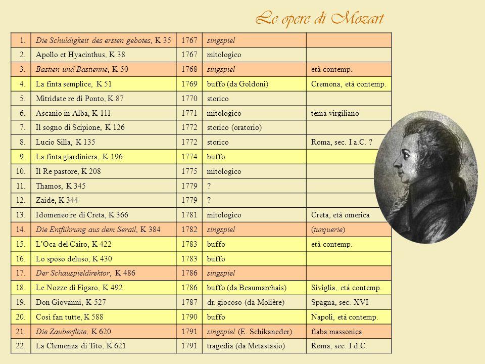 1.Die Schuldigkeit des ersten gebotes, K 351767singspiel 2.Apollo et Hyacinthus, K 381767mitologico 3.Bastien und Bastienne, K 501768singspieletà cont