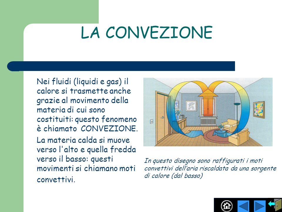 LA CONVEZIONE Nei fluidi (liquidi e gas) il calore si trasmette anche grazie al movimento della materia di cui sono costituiti: questo fenomeno è chia