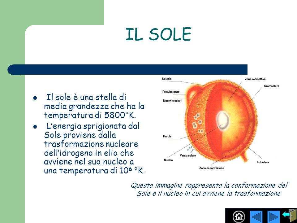 IL SOLE Il sole è una stella di media grandezza che ha la temperatura di 5800°K. Lenergia sprigionata dal Sole proviene dalla trasformazione nucleare