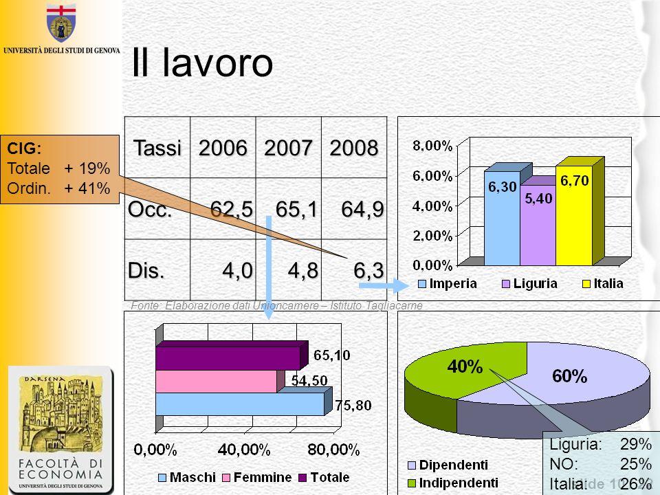 slide 10 / 22 Il lavoroTassi200620072008Occ.62,565,164,9 Dis.4,04,86,3 CIG: Totale+ 19% Ordin.+ 41% Fonte: Elaborazione dati Unioncamere – Istituto Ta