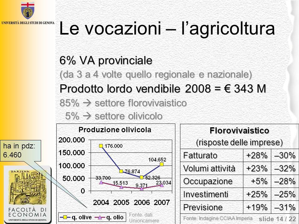 slide 14 / 22 Le vocazioni – lagricoltura 6% VA provinciale (da 3 a 4 volte quello regionale e nazionale) Prodotto lordo vendibile 2008 = 343 M 85% se