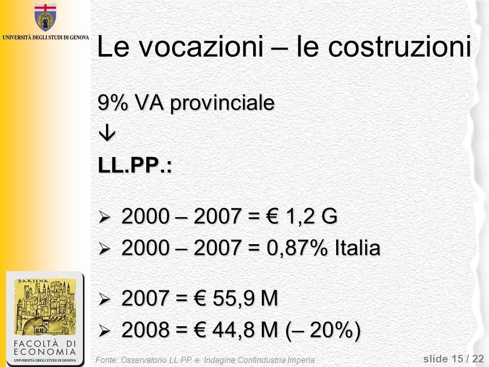 slide 15 / 22 Le vocazioni – le costruzioni 9% VA provinciale LL.PP.: 2000 – 2007 = 1,2 G 2000 – 2007 = 1,2 G 2000 – 2007 = 0,87% Italia 2000 – 2007 =