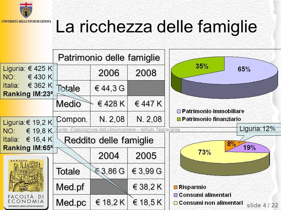 slide 4 / 22 La ricchezza delle famiglie Patrimonio delle famiglie 20062008 Totale 44,3 G 44,3 G Medio 428 K 428 K 447 K 447 K Compon. N. 2,08 Reddito
