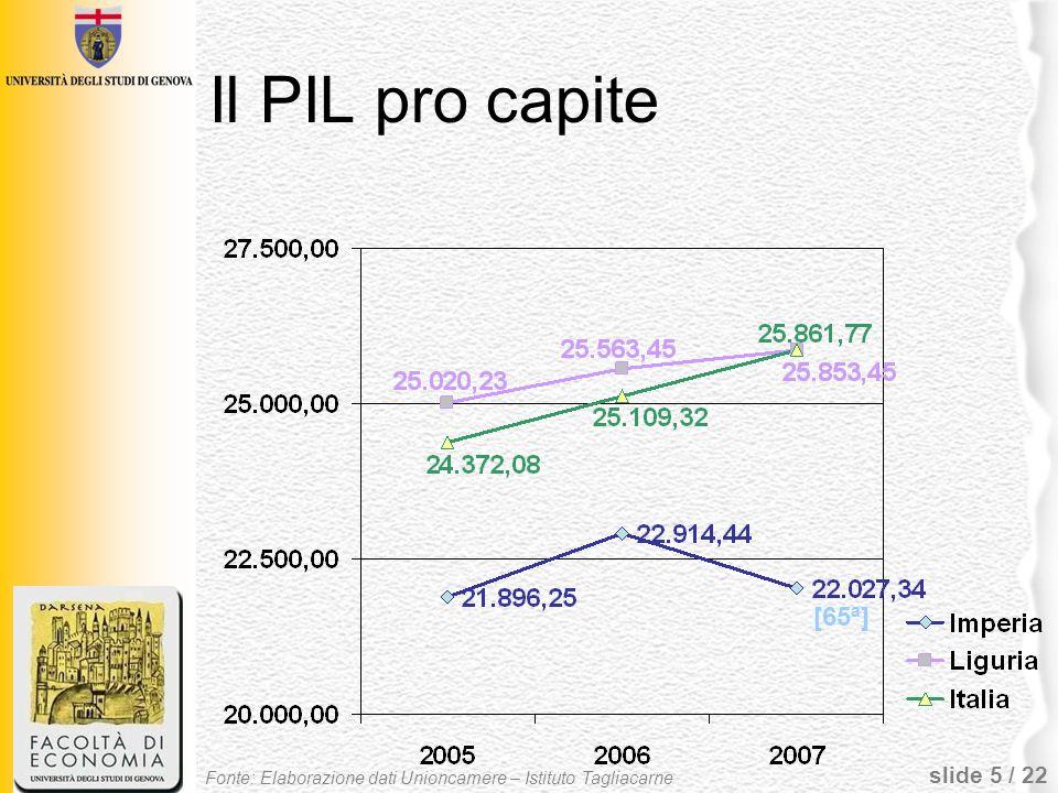 slide 6 / 22 Il VA totale e per settore VA totale 2008 4,7 G Fonte: Elaborazione dati Unioncamere – Istituto Tagliacarne
