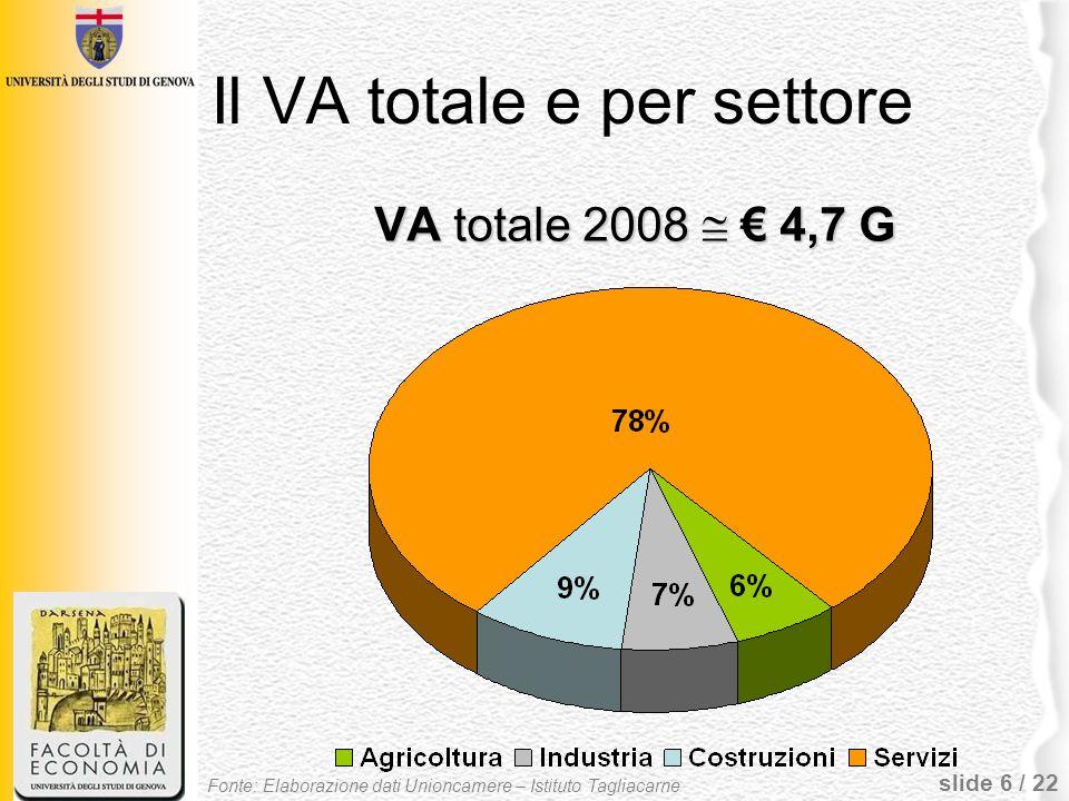 slide 7 / 22 Landamento settoriale Agricoltura:– 3,0% Industria:– 0,6% Costruzioni:+ 2,9% Turismo:– 2,5% Commercio: Totale:– 0,6% Dettaglio:– 3,3% Altri servizi: Trasporti:– 6,1% Credito e Assicurazioni:– 4,6% Immobiliare:– 2,9% Attività professionali:– 0,5% Servizi privati:+ 0,1% Fonte: Elaborazione dati Unioncamere – Istituto Tagliacarne