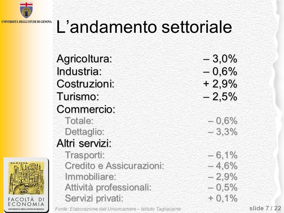 slide 7 / 22 Landamento settoriale Agricoltura:– 3,0% Industria:– 0,6% Costruzioni:+ 2,9% Turismo:– 2,5% Commercio: Totale:– 0,6% Dettaglio:– 3,3% Alt