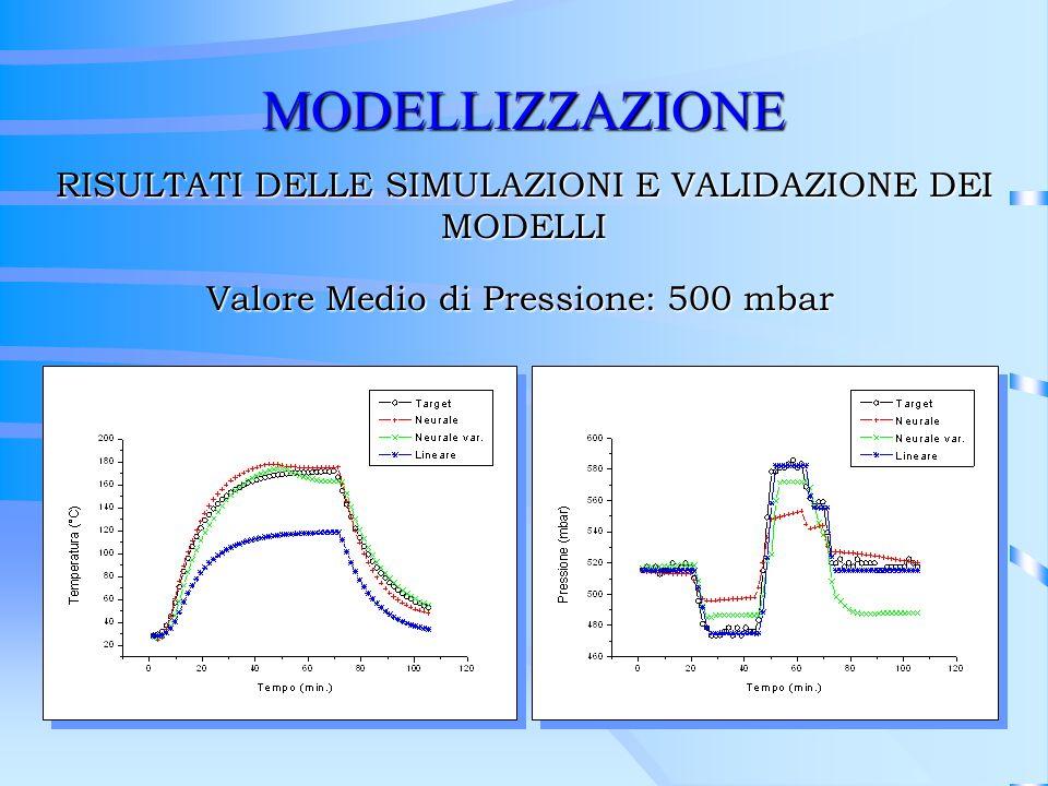 MODELLIZZAZIONE RISULTATI DELLE SIMULAZIONI E VALIDAZIONE DEI MODELLI Valore Medio di Pressione: 500 mbar