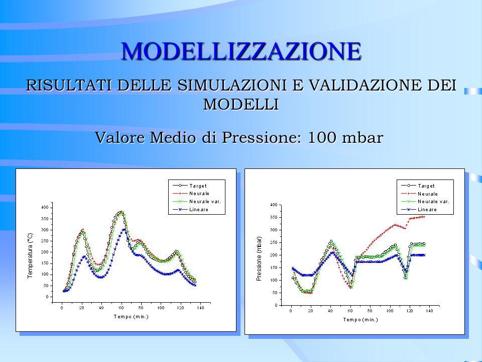 MODELLIZZAZIONE RISULTATI DELLE SIMULAZIONI E VALIDAZIONE DEI MODELLI Valore Medio di Pressione: 100 mbar