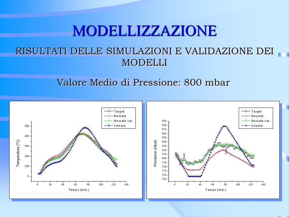 MODELLIZZAZIONE RISULTATI DELLE SIMULAZIONI E VALIDAZIONE DEI MODELLI Valore Medio di Pressione: 800 mbar
