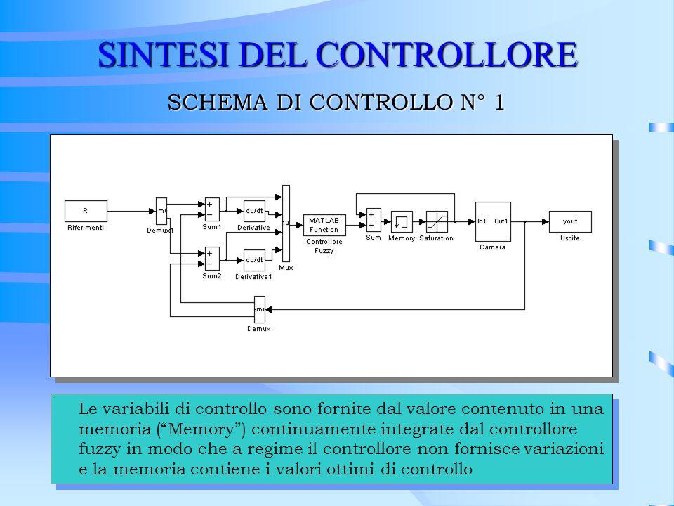 SINTESI DEL CONTROLLORE SCHEMA DI CONTROLLO N° 1 Le variabili di controllo sono fornite dal valore contenuto in una memoria (Memory) continuamente int