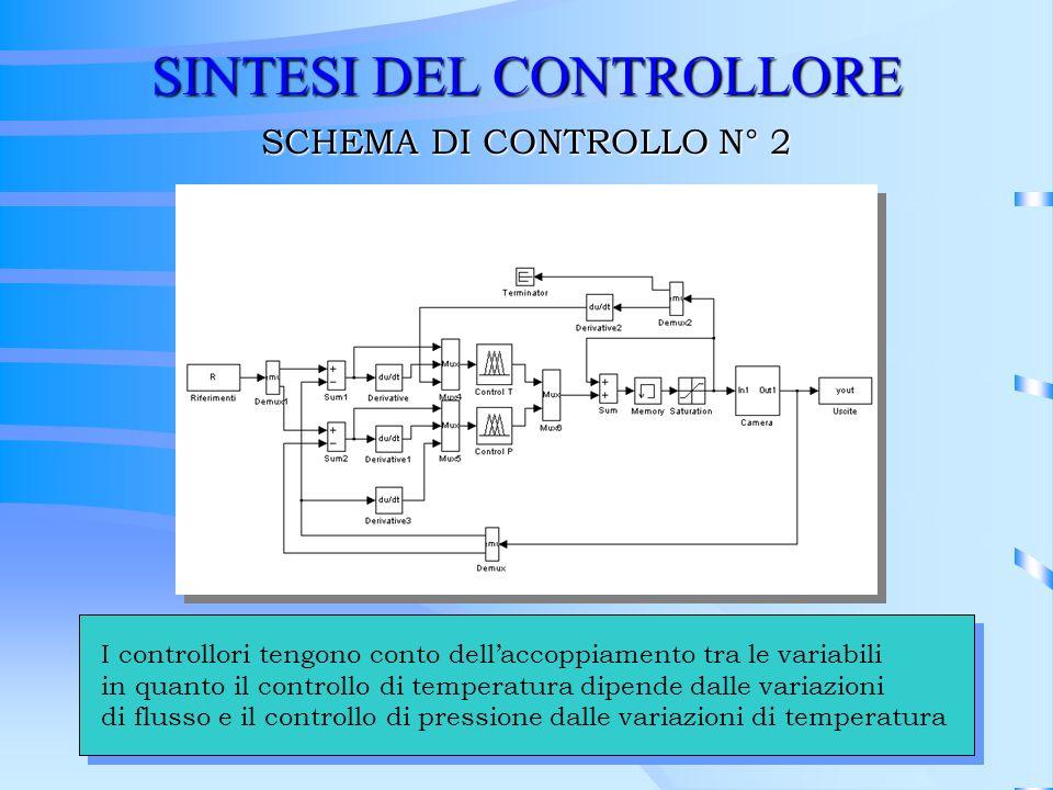 SINTESI DEL CONTROLLORE SCHEMA DI CONTROLLO N° 2 I controllori tengono conto dellaccoppiamento tra le variabili in quanto il controllo di temperatura
