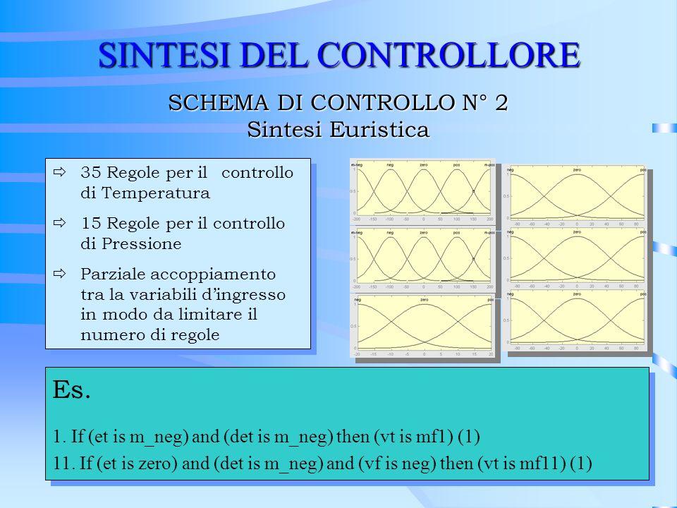 SINTESI DEL CONTROLLORE SCHEMA DI CONTROLLO N° 2 Sintesi Euristica ð35 Regole per il controllo di Temperatura ð15 Regole per il controllo di Pressione