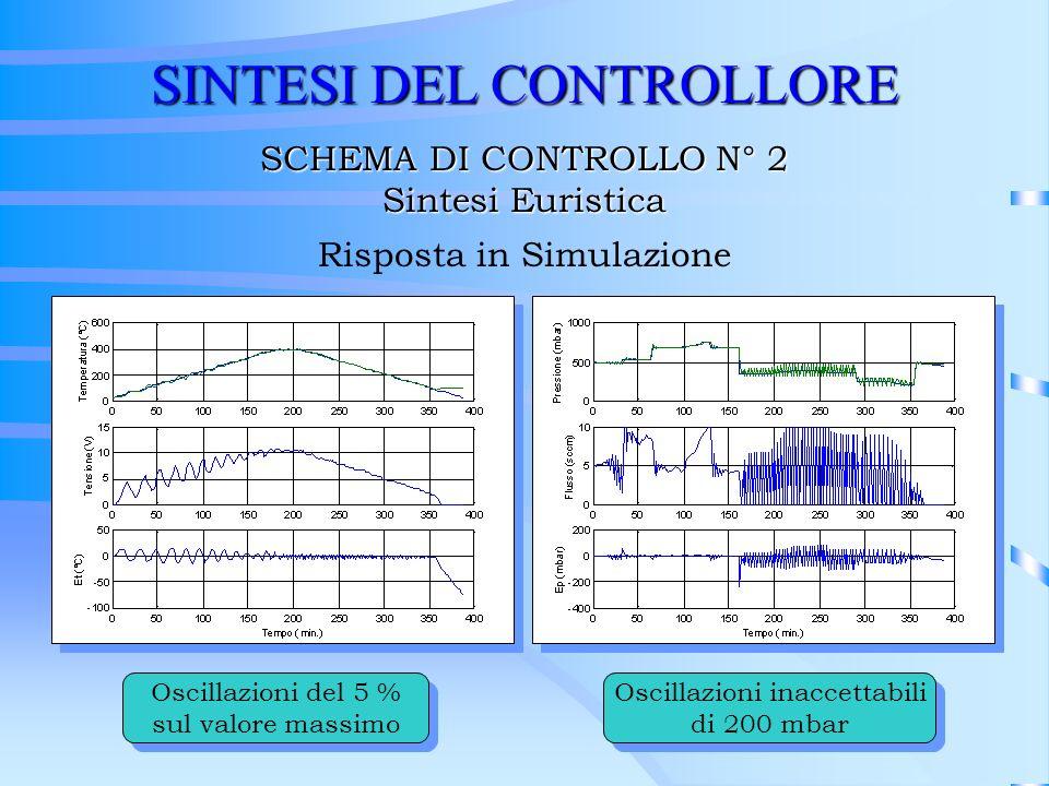 SINTESI DEL CONTROLLORE SCHEMA DI CONTROLLO N° 2 Sintesi Euristica Risposta in Simulazione Oscillazioni del 5 % sul valore massimo Oscillazioni del 5