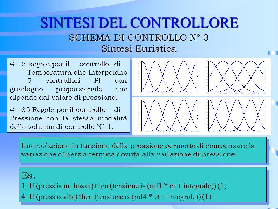 SINTESI DEL CONTROLLORE SCHEMA DI CONTROLLO N° 3 Sintesi Euristica ð5 Regole per il controllo di Temperatura che interpolano 5 controllori PI con guad