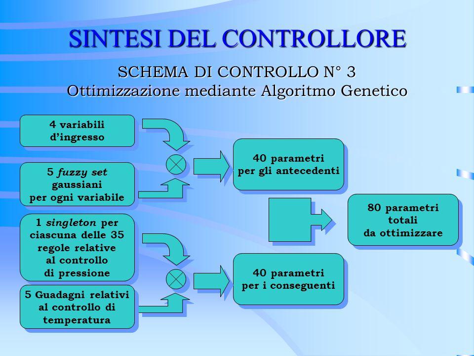 SINTESI DEL CONTROLLORE SCHEMA DI CONTROLLO N° 3 Ottimizzazione mediante Algoritmo Genetico 4 variabili dingresso 4 variabili dingresso 5 fuzzy set ga