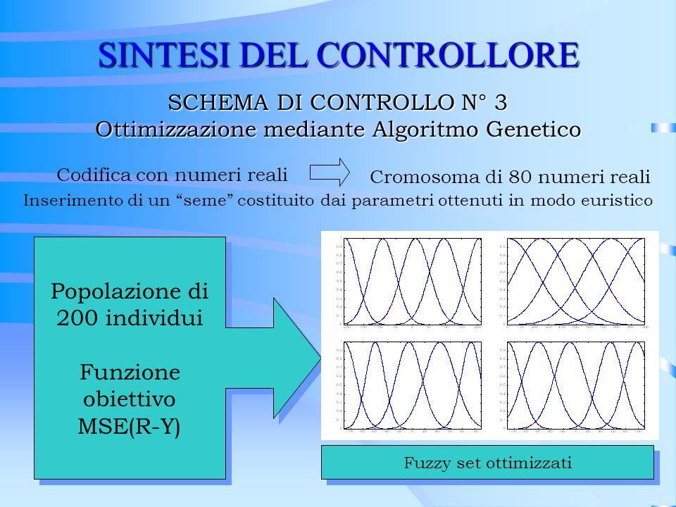 SINTESI DEL CONTROLLORE SCHEMA DI CONTROLLO N° 3 Ottimizzazione mediante Algoritmo Genetico Popolazione di 200 individui Funzione obiettivo MSE(R-Y) P