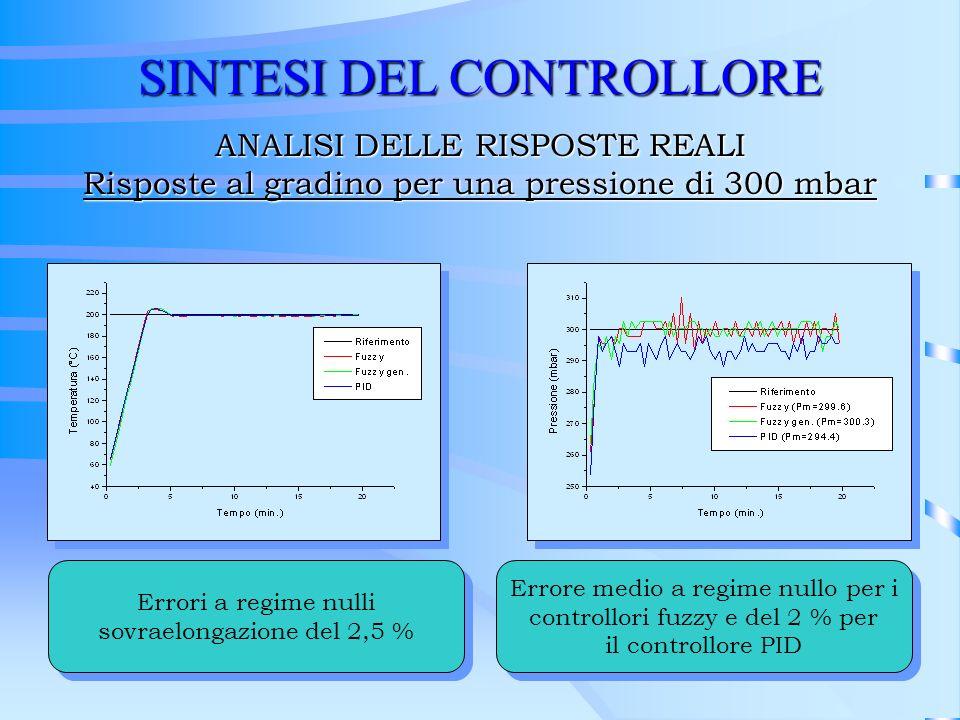 SINTESI DEL CONTROLLORE ANALISI DELLE RISPOSTE REALI Risposte al gradino per una pressione di 300 mbar Errori a regime nulli sovraelongazione del 2,5