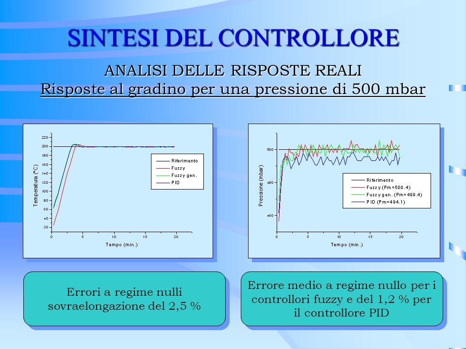 SINTESI DEL CONTROLLORE ANALISI DELLE RISPOSTE REALI Risposte al gradino per una pressione di 500 mbar Errori a regime nulli sovraelongazione del 2,5